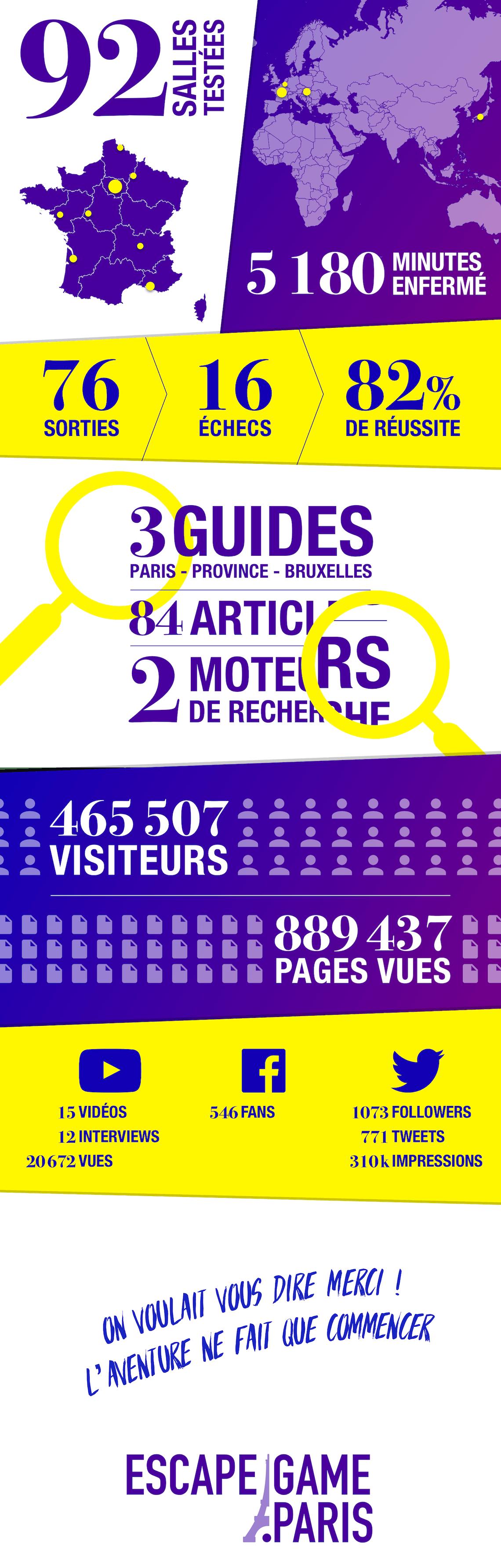 Infographie : 1 an de Escape Game Paris