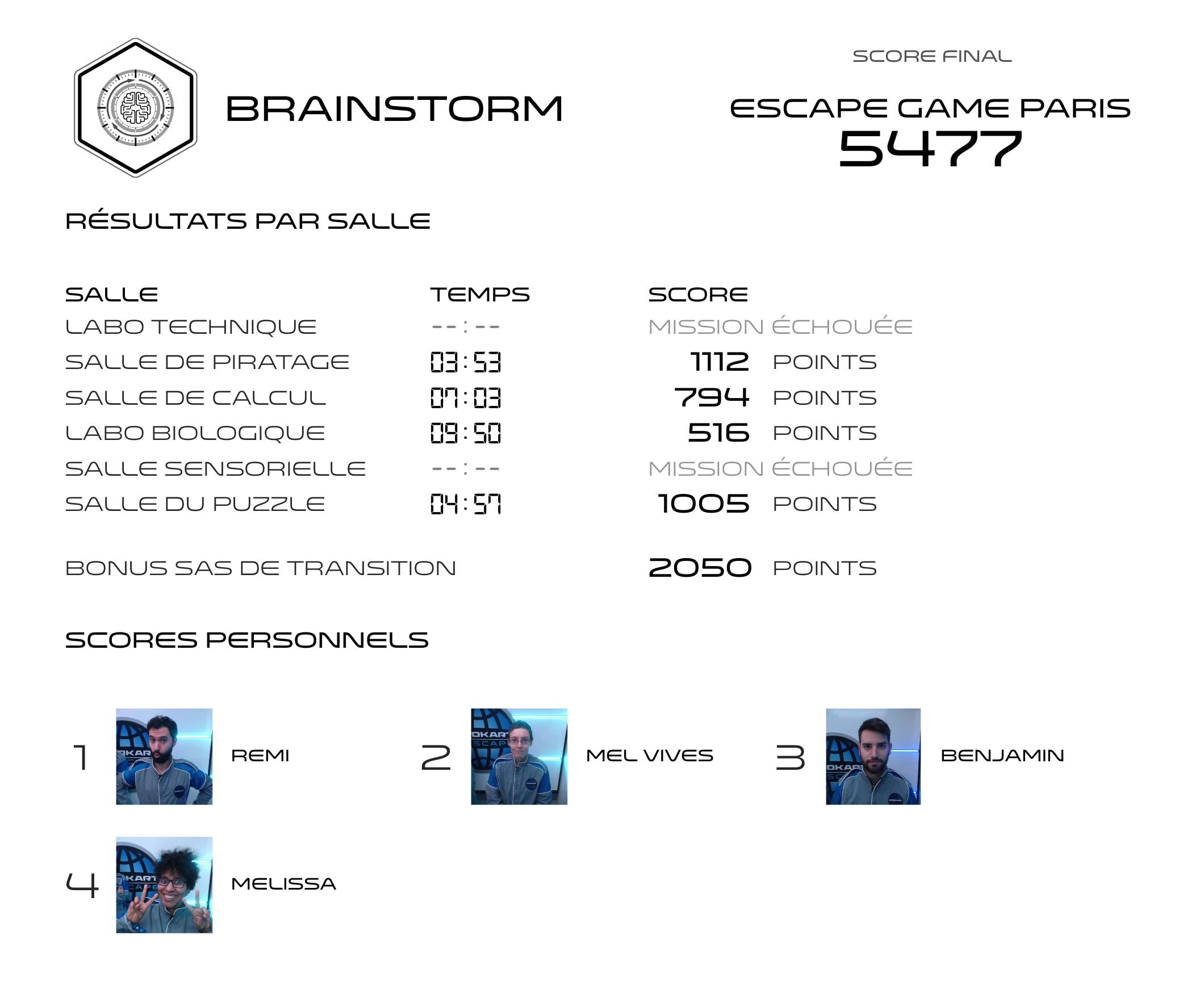 Score de l'équipe d'Escape Game Paris pour le parcours Brainstorm de Winscape