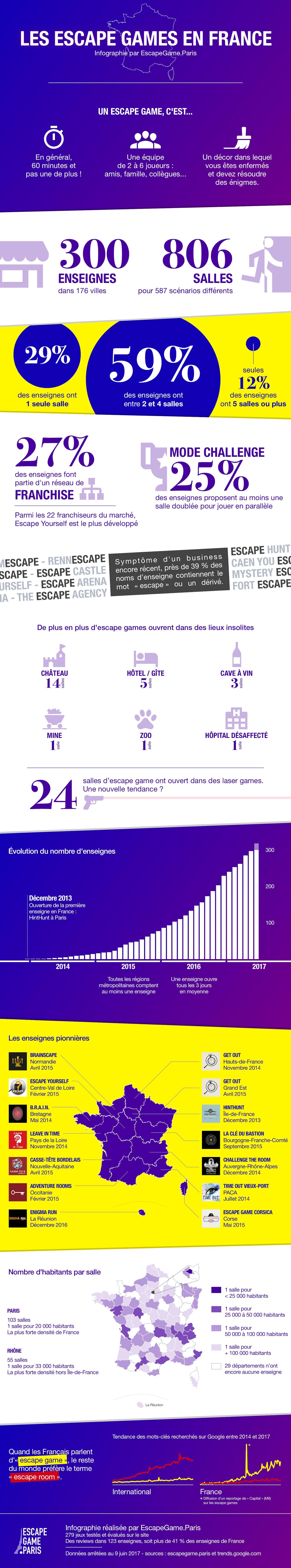 Infographie Escape Game France : Statistiques, Nombre d'enseignes, Densité par département