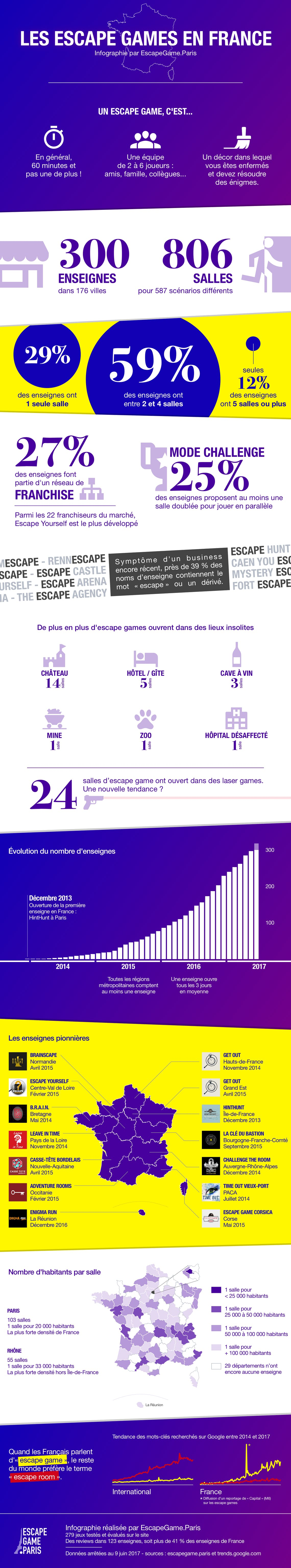 Infographie Escape Game France: Statistiques, Nombre d'enseignes, Densité par département